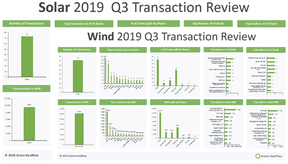 Quarterly Wind and Solar