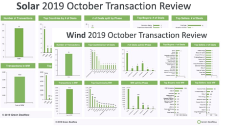Solar and Wind transaction