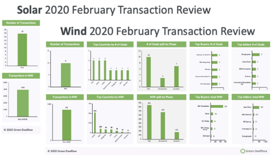 Solar and Wind Transactions