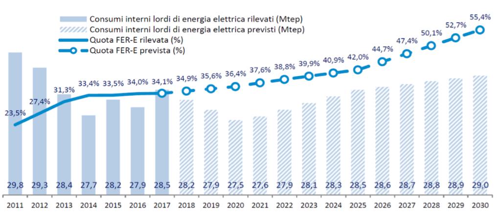 traiettoria della quota FER elettrica (fonte: GSE e RSE)