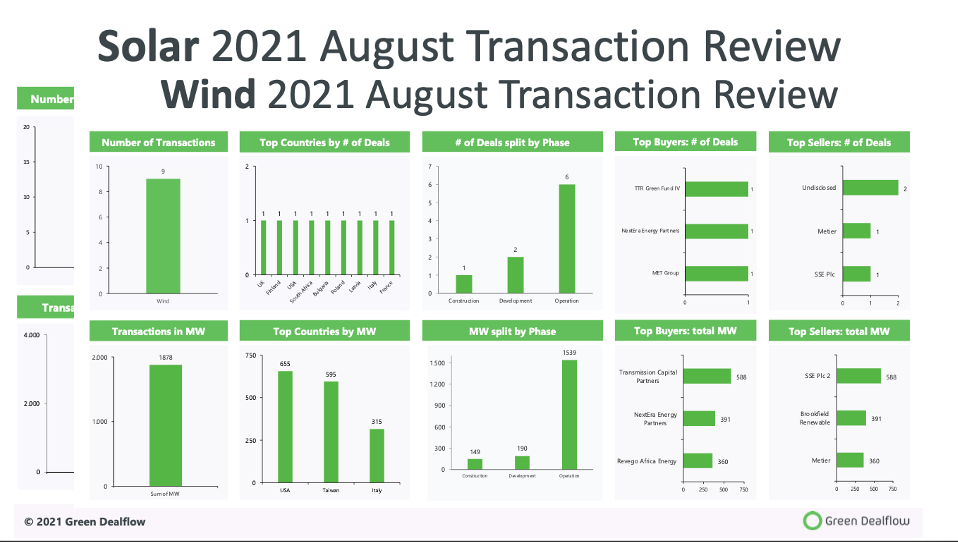 Solar and Wind transaction review August 2021